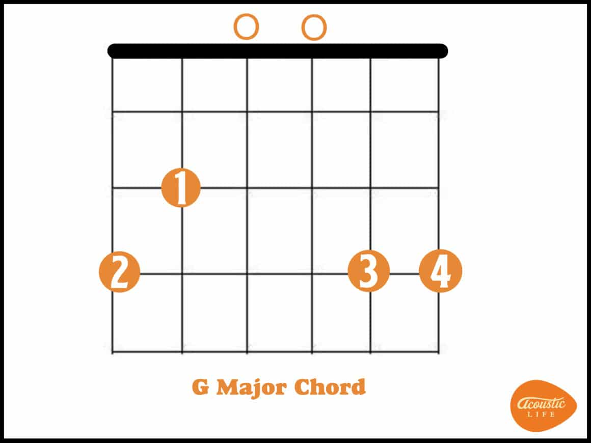 How to Play the RIGHT G Chord [video lesson]   Acoustic Life